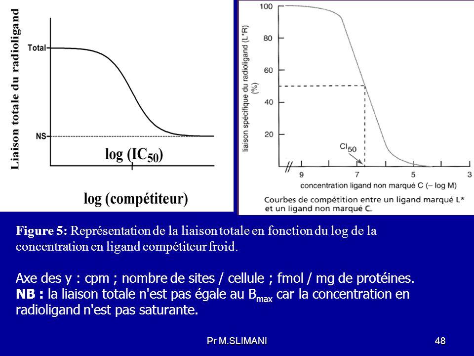 Figure 5: Représentation de la liaison totale en fonction du log de la concentration en ligand compétiteur froid.