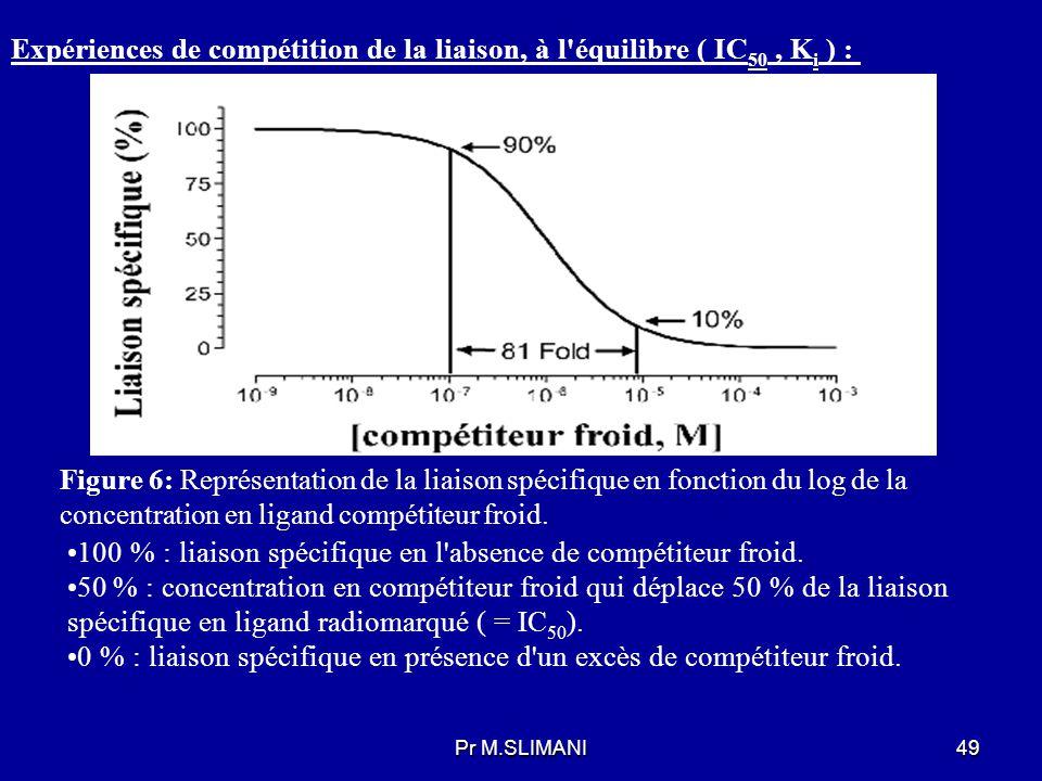 100 % : liaison spécifique en l absence de compétiteur froid.