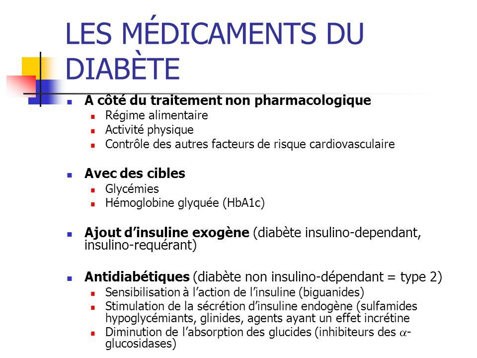 LES MÉDICAMENTS DU DIABÈTE - ppt télécharger
