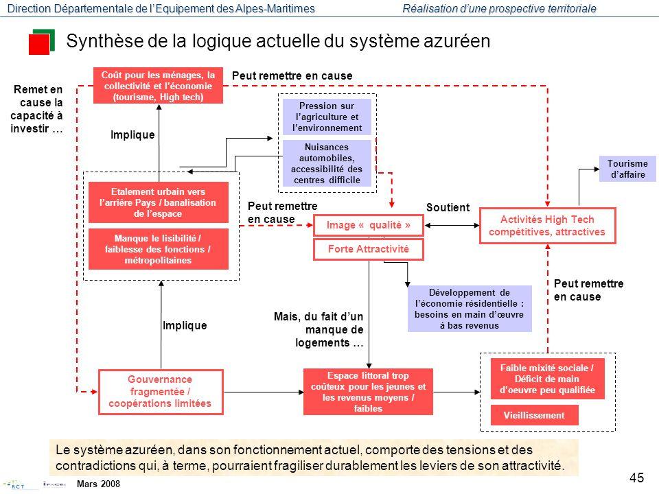 Synthèse de la logique actuelle du système azuréen