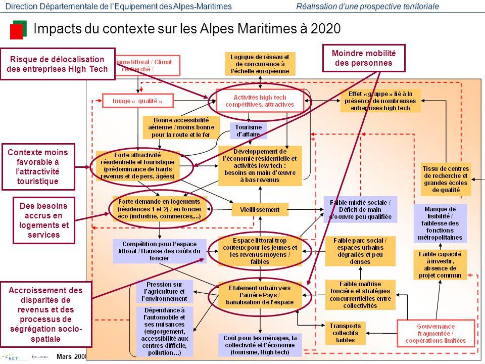 Impacts du contexte sur les Alpes Maritimes à 2020