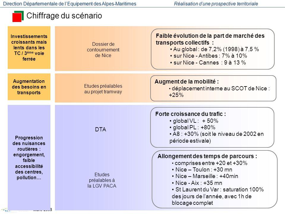 Chiffrage du scénario Investissements croissants mais lents dans les TC / 3ème voie ferrée.
