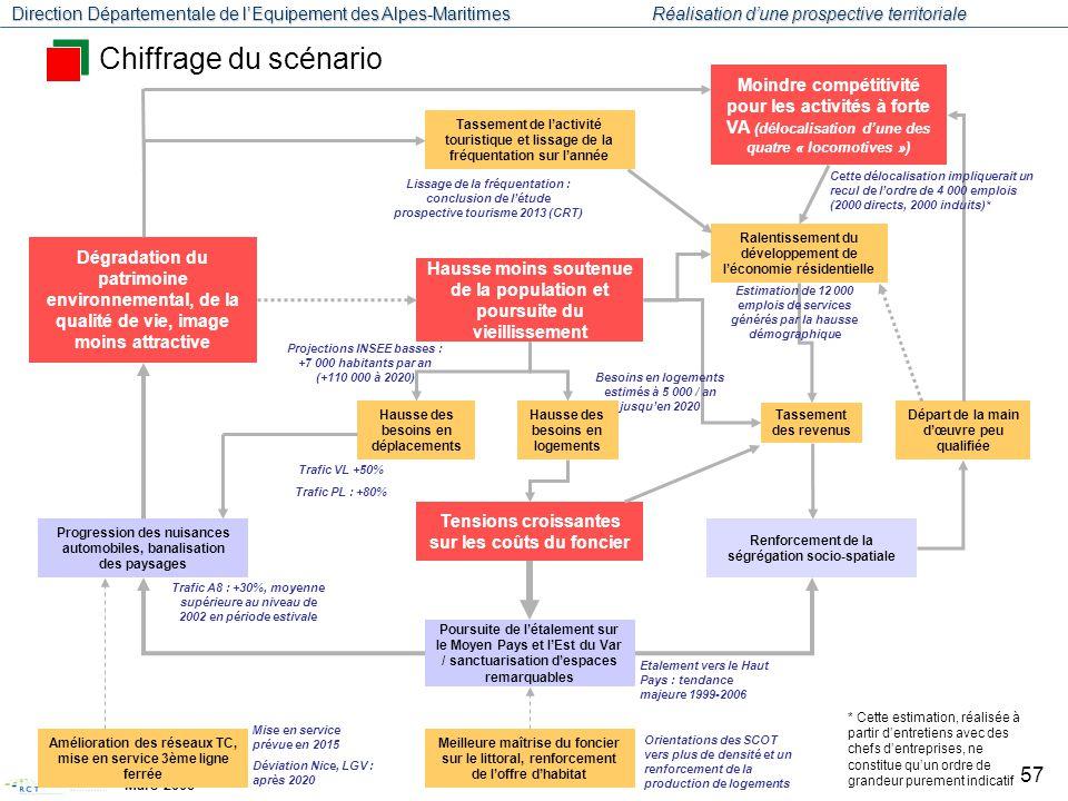Chiffrage du scénario Moindre compétitivité pour les activités à forte VA (délocalisation d'une des quatre « locomotives »)