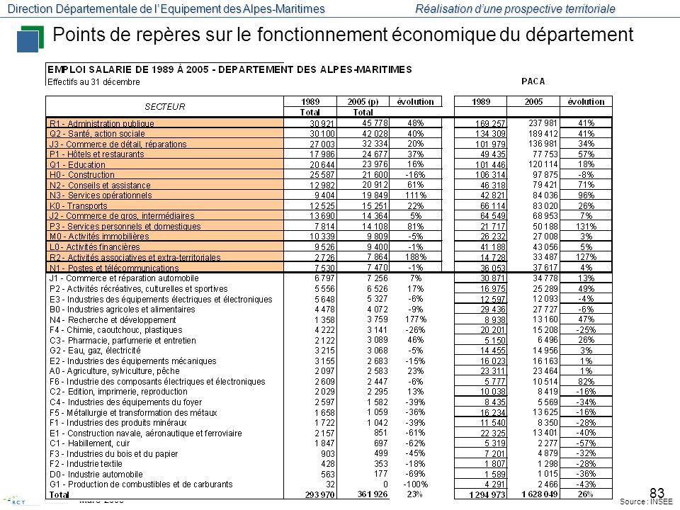 Points de repères sur le fonctionnement économique du département