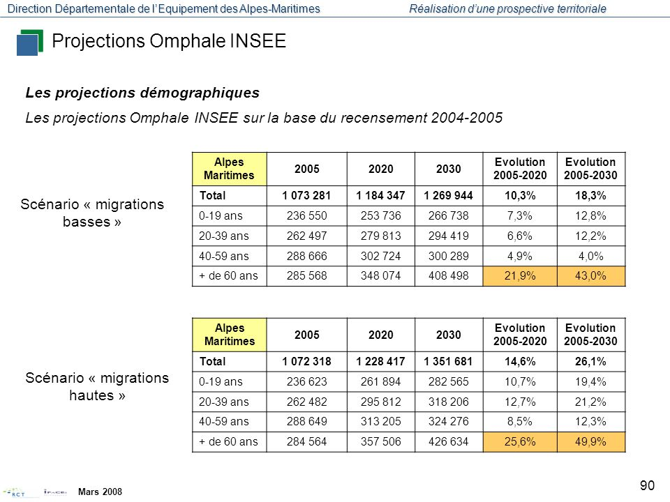 Projections Omphale INSEE