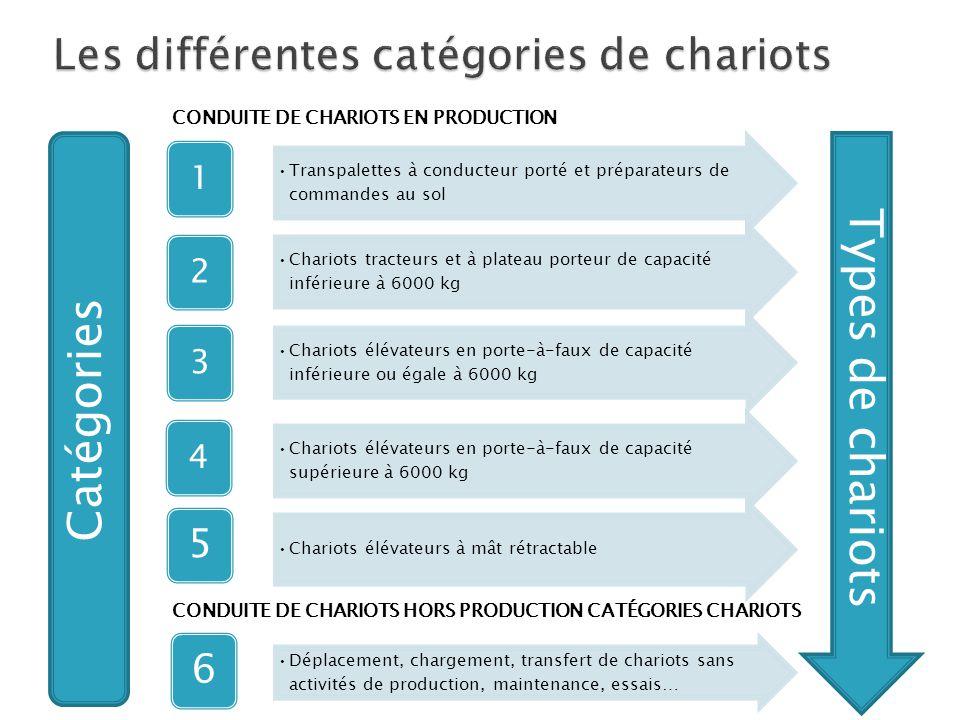 Les différentes catégories de chariots
