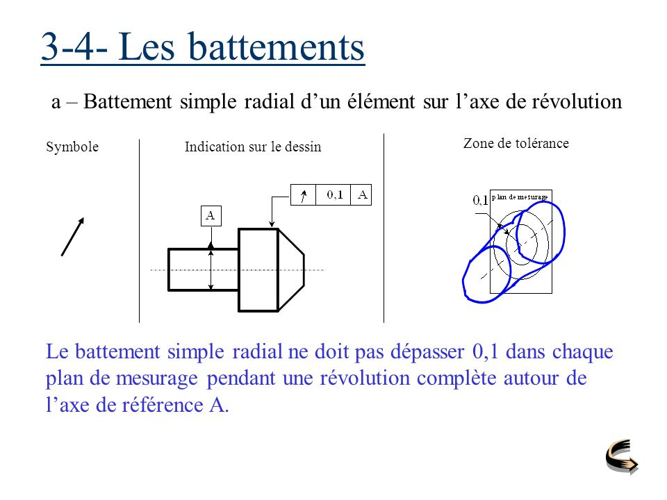 3-4- Les battements a – Battement simple radial d'un élément sur l'axe de révolution. Symbole. Indication sur le dessin.