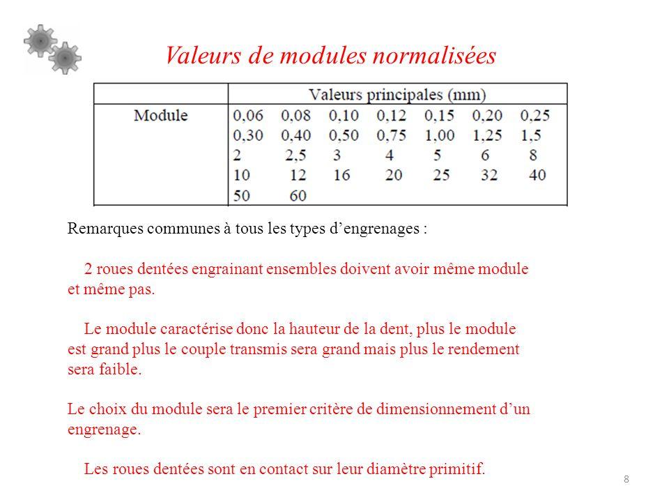 Valeurs de modules normalisées