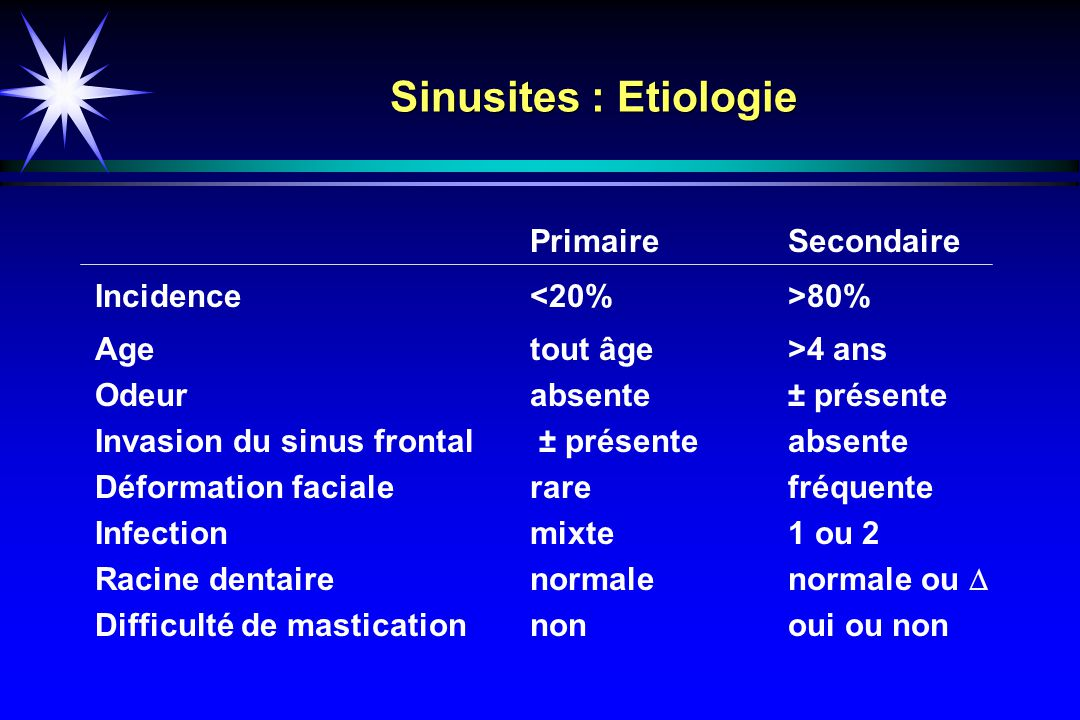 Sinusites : Etiologie Primaire Secondaire Incidence <20% >80%