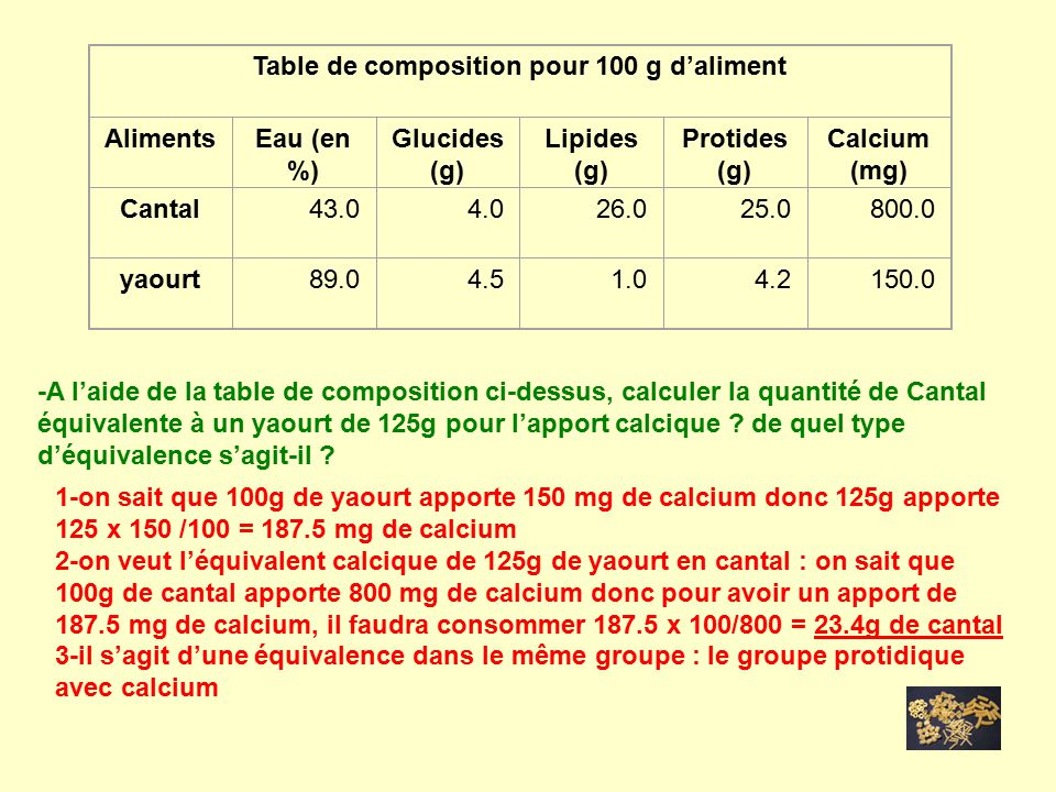 Etude des aliments ppt video online t l charger - Table de composition des aliments simplifiee ...