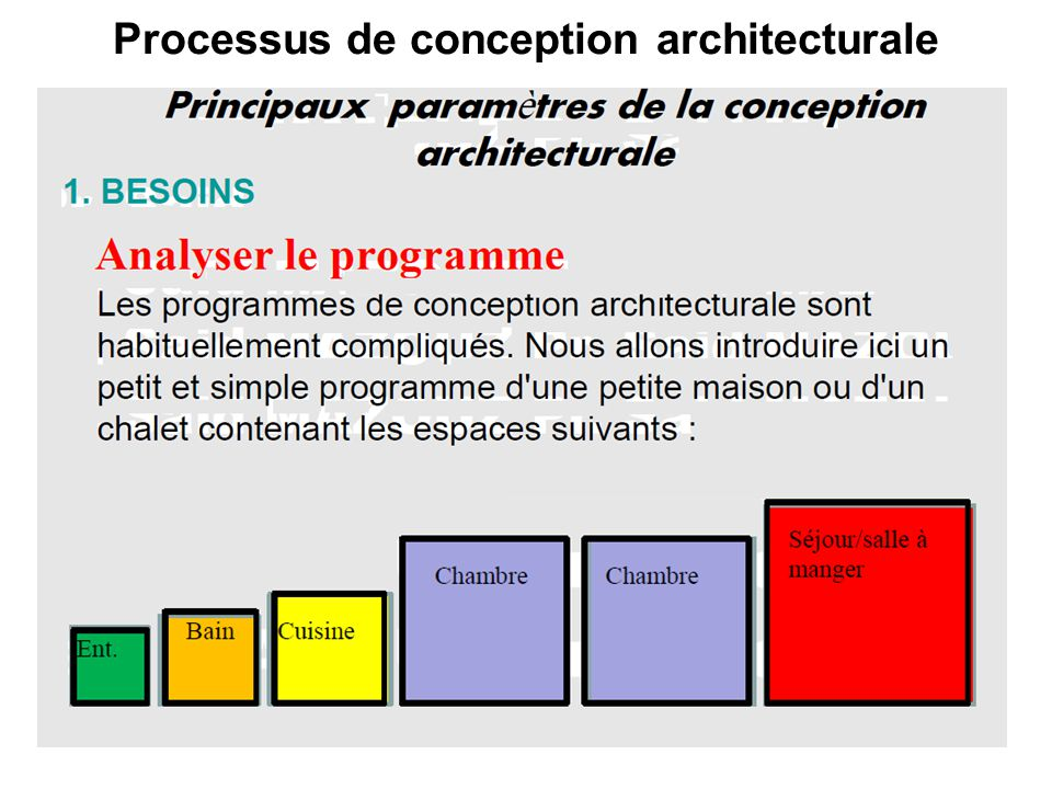 Processus de conception architecturale 2 ppt video for Conception architecturale