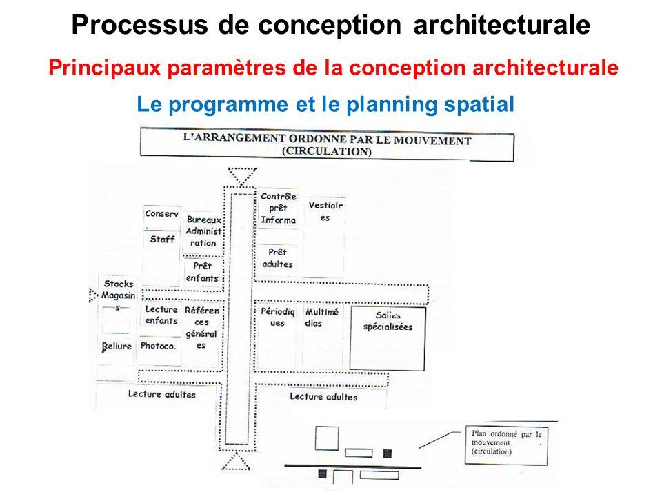 Processus de conception architecturale 2 ppt video for Conception architecturale definition