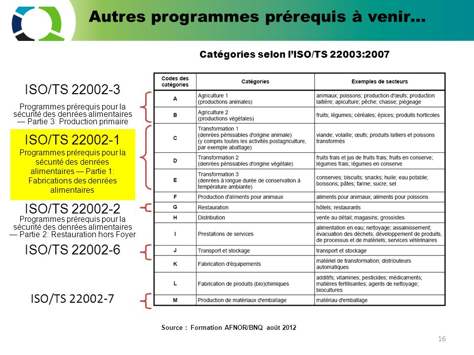 iso ts 22000 1 pdf