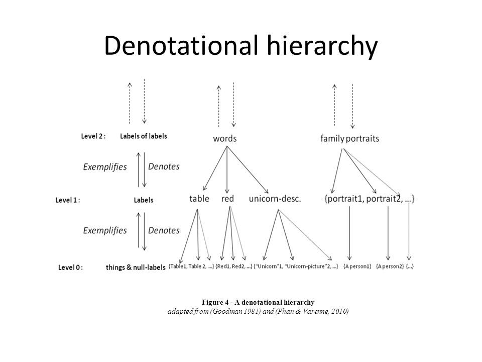 Denotational hierarchy