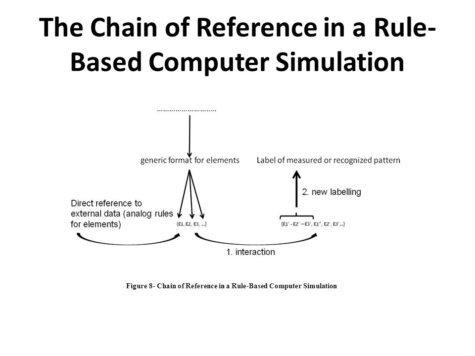 The Chain of Reference in a Rule-Based Computer Simulation