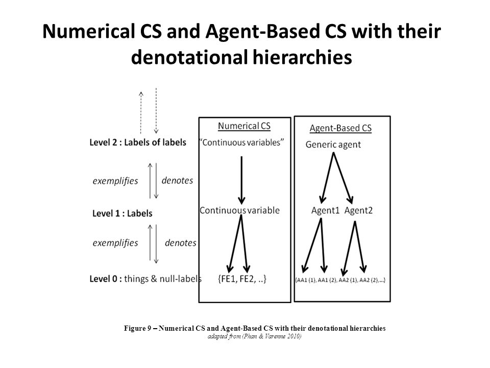 Numerical CS and Agent-Based CS with their denotational hierarchies