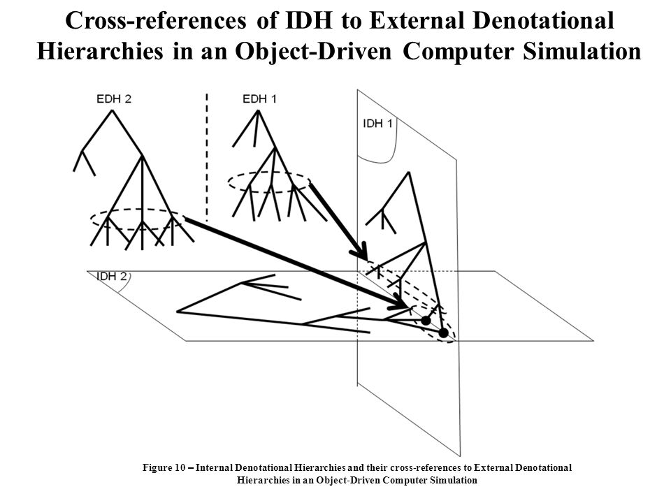 Cross-references of IDH to External Denotational Hierarchies in an Object-Driven Computer Simulation