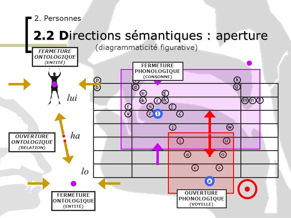 2.2 Directions sémantiques : aperture