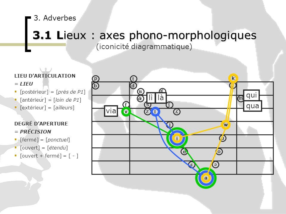 3.1 Lieux : axes phono-morphologiques