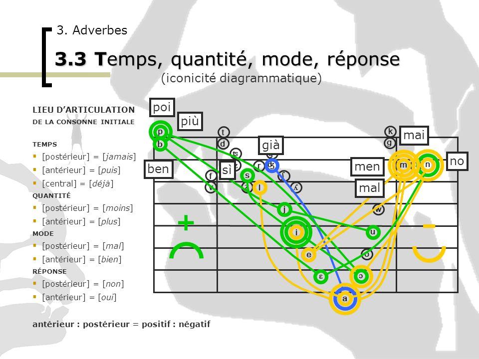 3.3 Temps, quantité, mode, réponse
