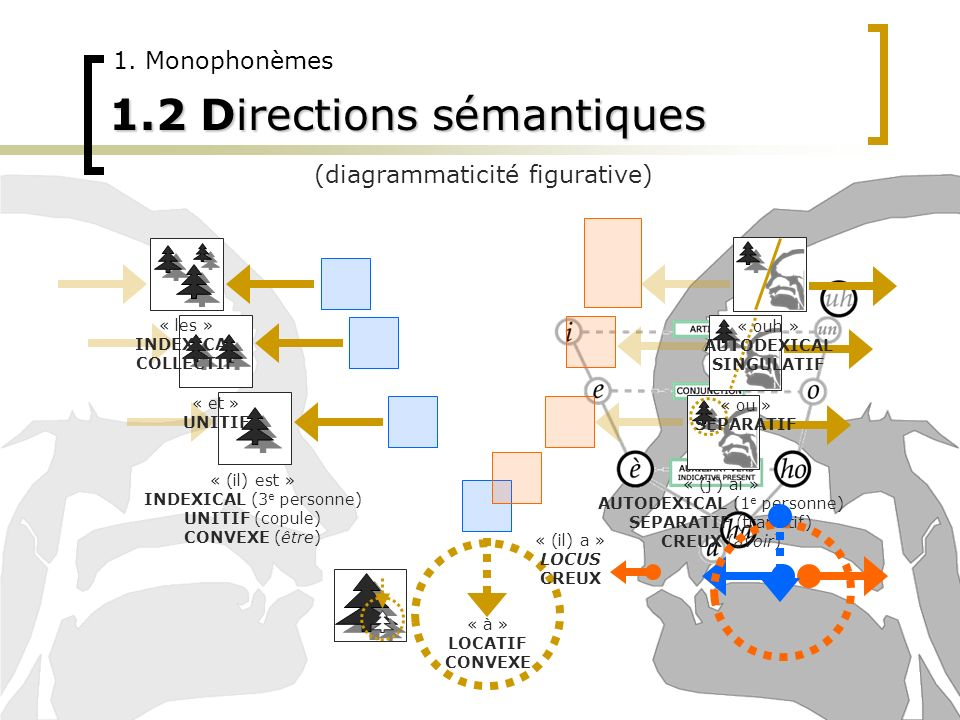 1.2 Directions sémantiques