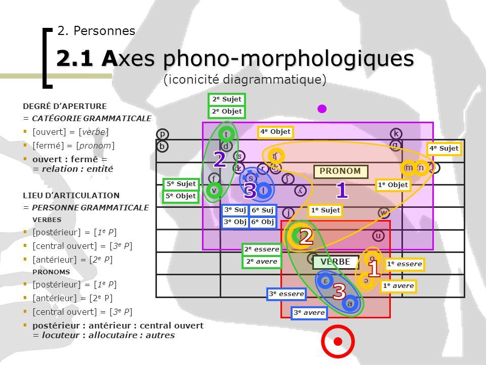 2.1 Axes phono-morphologiques