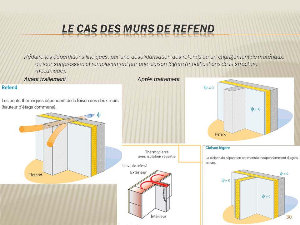 La thermique du b timent ppt video online t l charger - Mur de refend ...