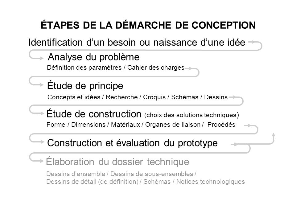 Deuxi me partie le dossier technique du maringouin ppt video online t l ch - Definition de conception ...