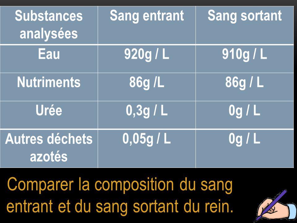 Comparer la composition du sang entrant et du sang sortant du rein.