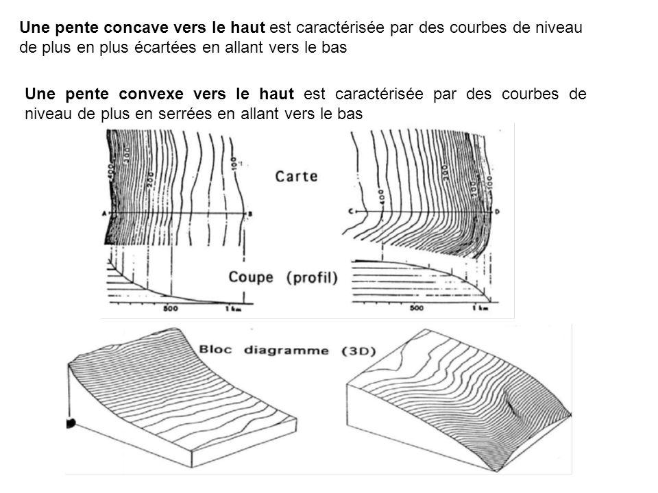 Une pente concave vers le haut est caractérisée par des courbes de niveau de plus en plus écartées en allant vers le bas