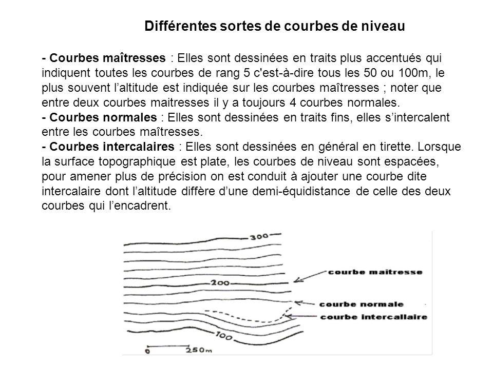 Différentes sortes de courbes de niveau