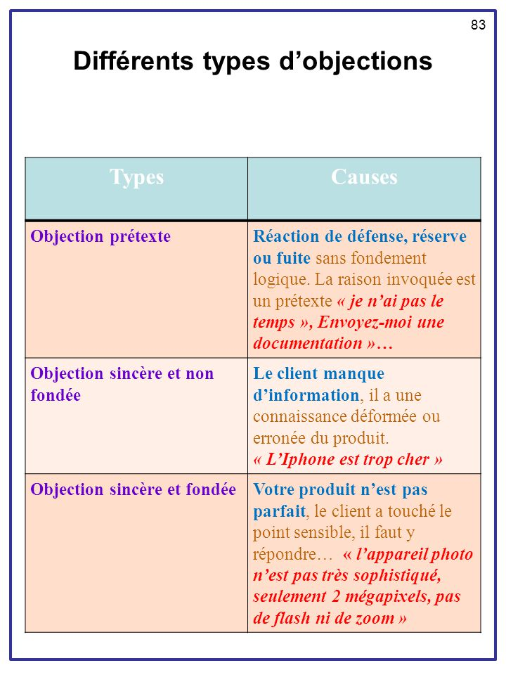 Différents types d'objections