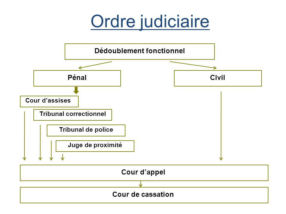 Sance   La Justice Civile  Ppt Tlcharger