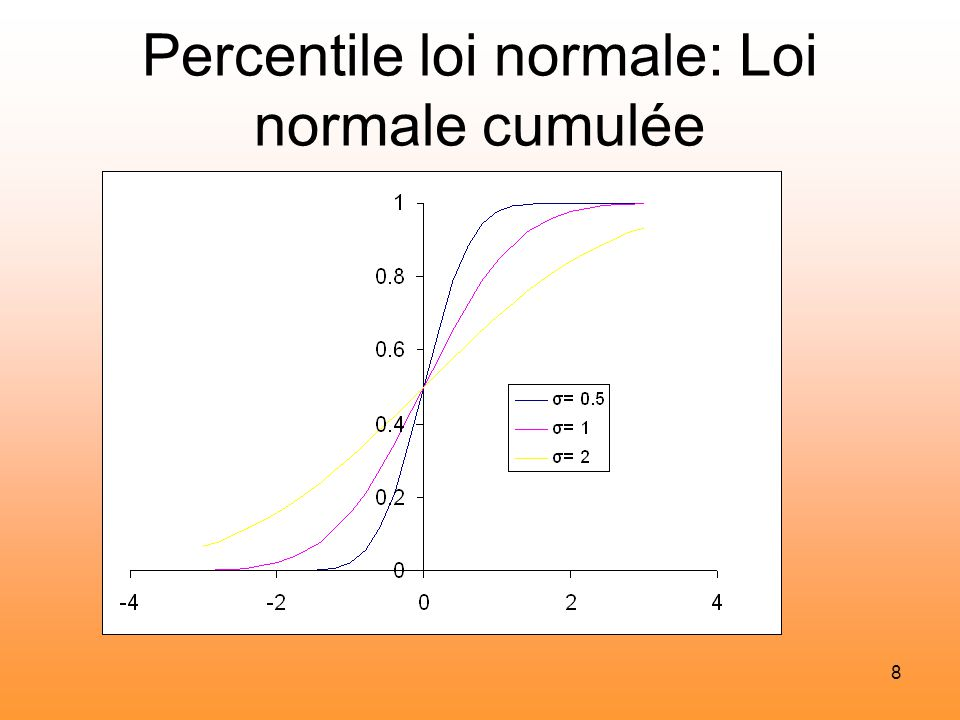 Chimiometrie chemometrics ppt t l charger - Table statistique loi normale ...