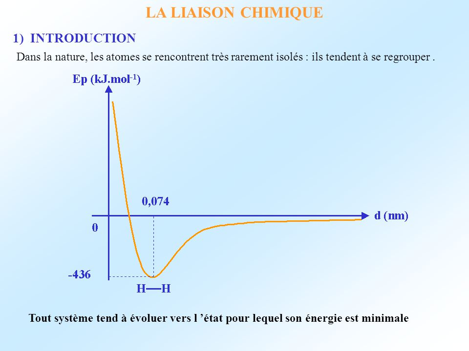 LA LIAISON CHIMIQUE 1) INTRODUCTION