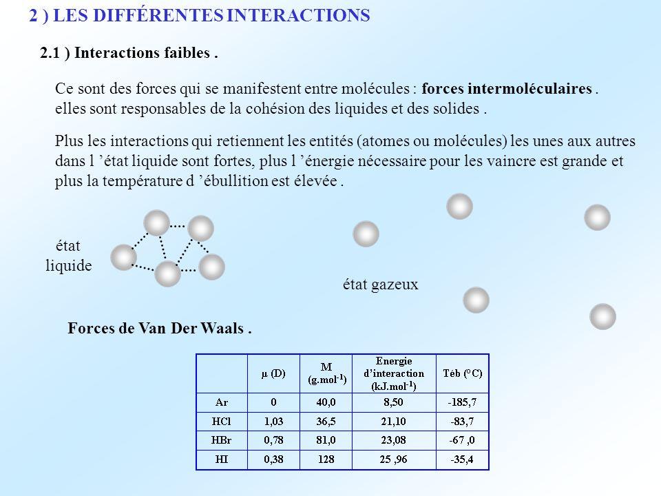 2 ) LES DIFFÉRENTES INTERACTIONS