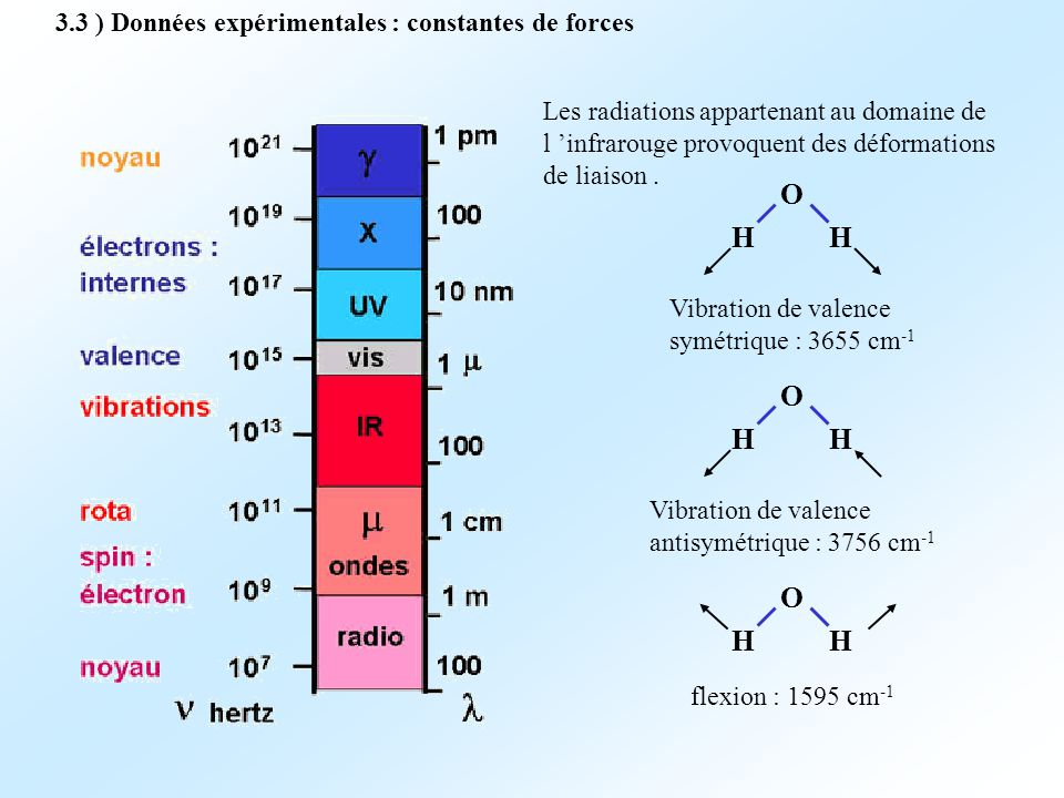 O H O H O H 3.3 ) Données expérimentales : constantes de forces