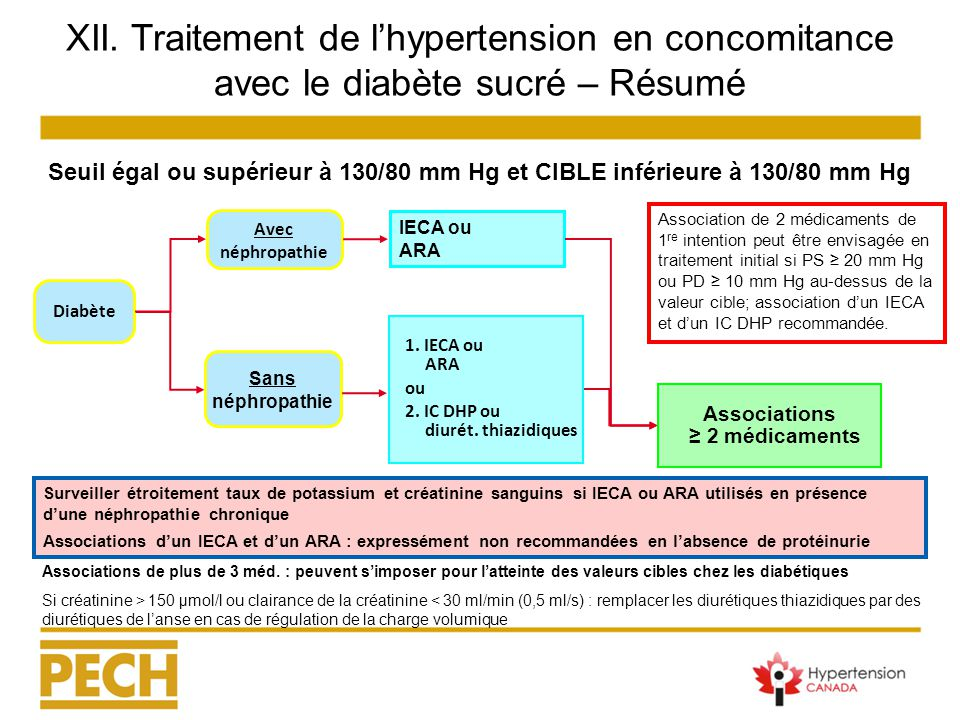 programme  u00e9ducatif canadien sur l u2019hypertension