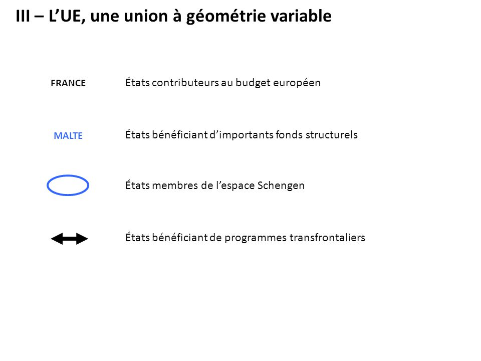 III – L'UE, une union à géométrie variable