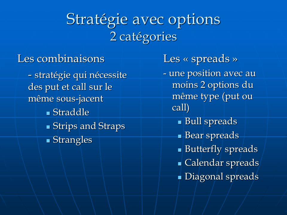 Strategies avec options