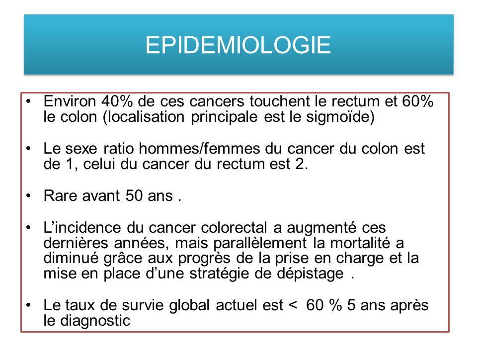 EPIDEMIOLOGIE Environ 40% de ces cancers touchent le rectum et 60% le colon (localisation principale est le sigmoïde)