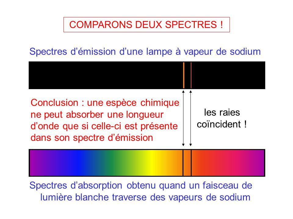 les spectres d'emission - ppt télécharger