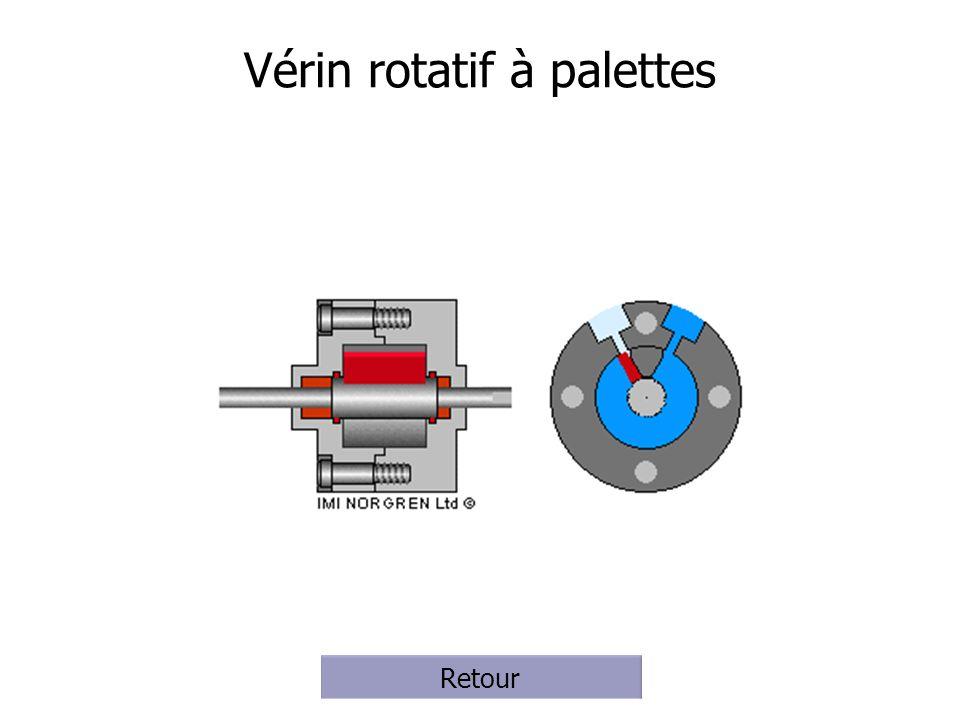 Vérin rotatif à palettes