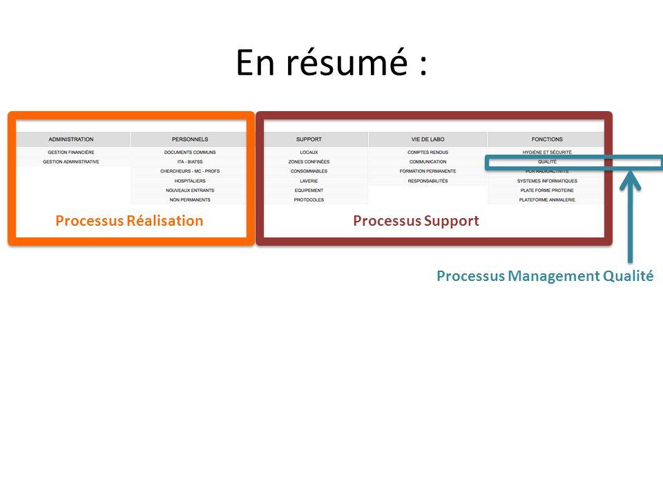 En résumé : Processus Réalisation Processus Support