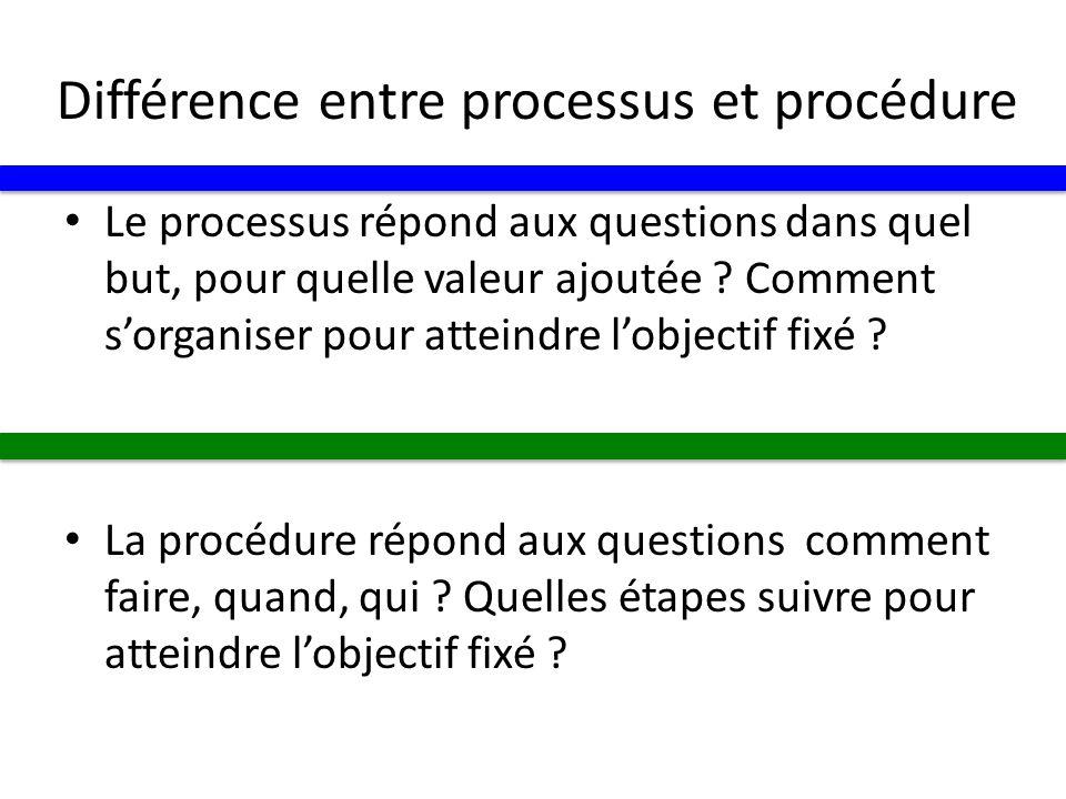 Différence entre processus et procédure