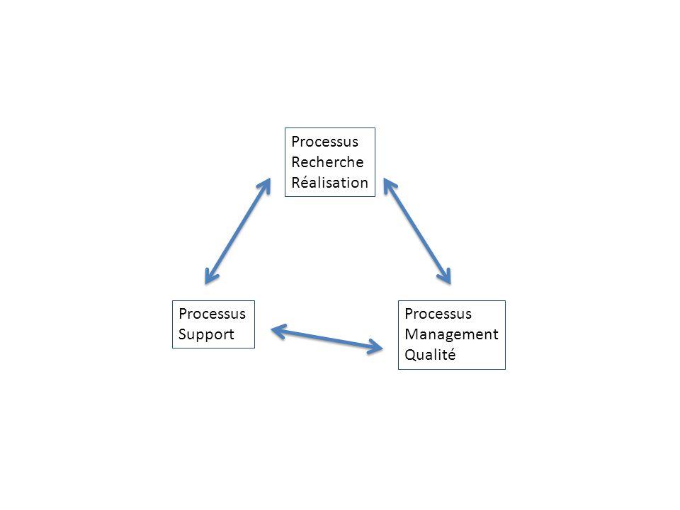 Processus Recherche Réalisation Processus Support Processus Management Qualité