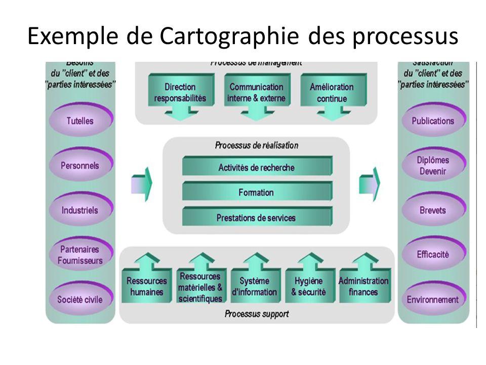 Exemple de Cartographie des processus