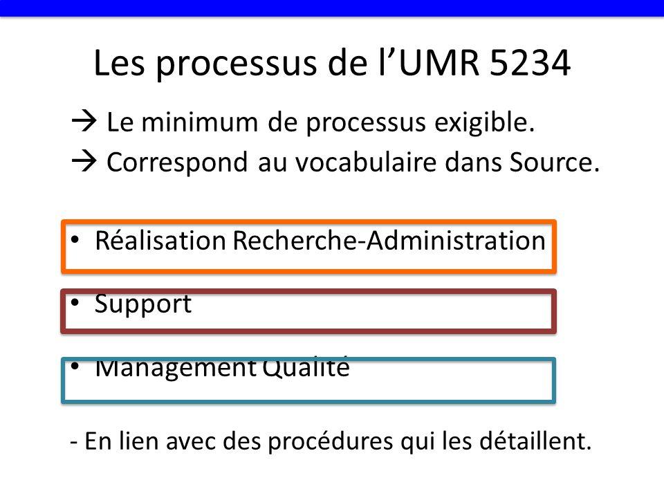 Les processus de l'UMR 5234  Le minimum de processus exigible.