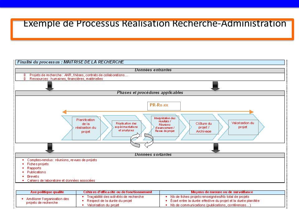 Exemple de Processus Réalisation Recherche-Administration