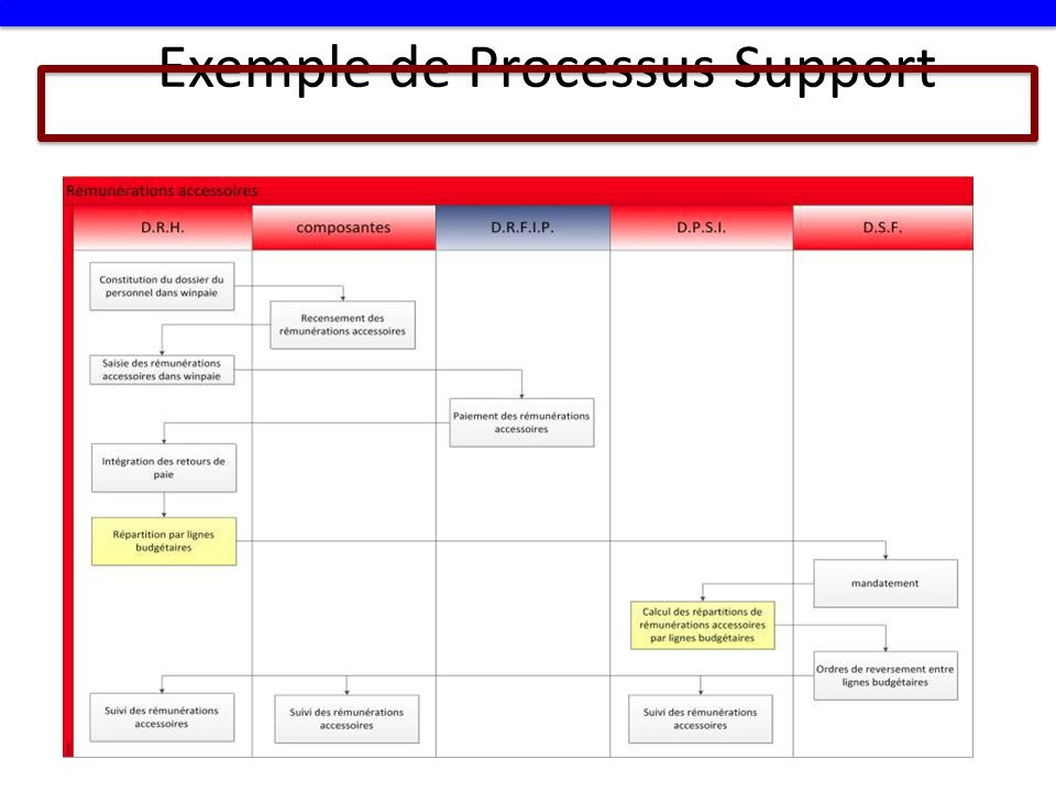 Exemple de Processus Support
